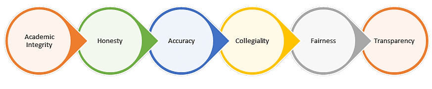 Horizontal graphic lists the aspects of academic integrity which including honesty, accuracy, collegiality, fairness, and transparency.