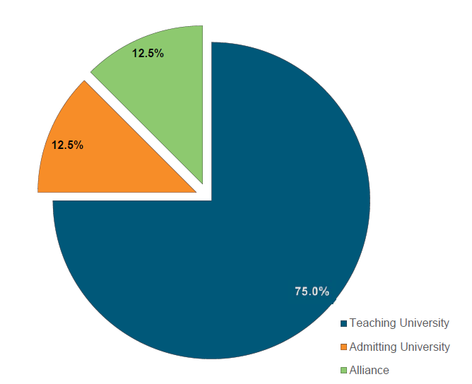Pie chart shows how the common price income is divided with 75% going to the teaching university, 12.5% going to the home university, and 12.5% going to the lead institution.