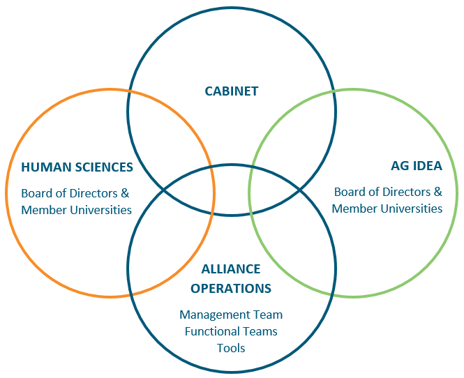 This Venn Diagram has four circles intersecting. The top circle is labeled Cabinet. The left circle reads Human Sciences which includes the Board of Directors and Member Universities. The bottom circle includes Alliance Operations which involves the Management Team, the Functional Teams, and tools. The right circle represents AG IDEA which includes the Board o Directors and Member Universities. All four circles intersect and represent the organization of Great Plains IDEA.
